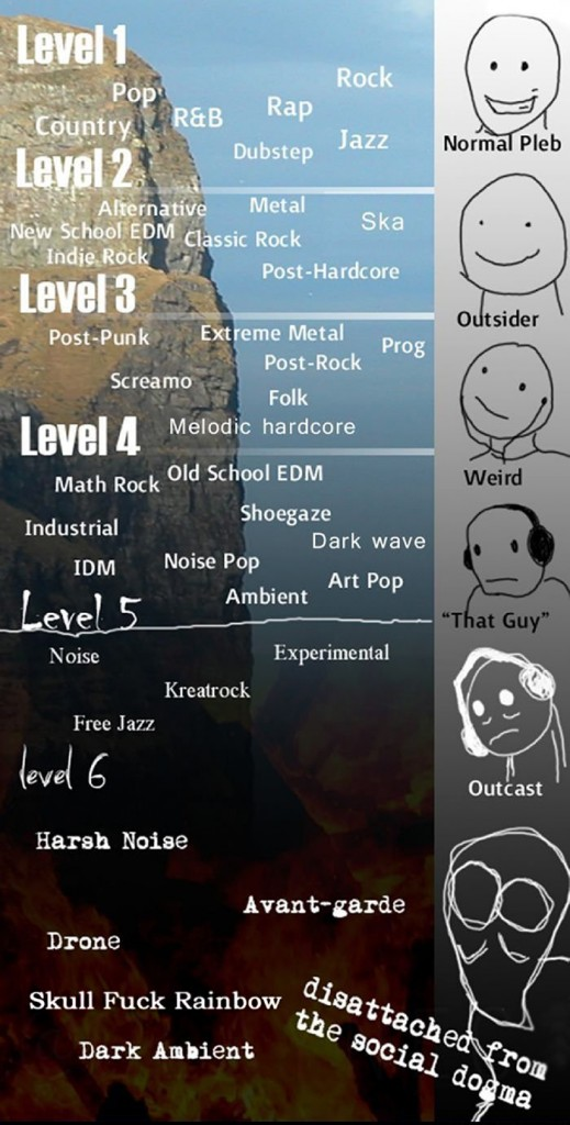 Un simpatico grafico che mette in relazione vari generi musicali con il tipo di persone che li ascoltano.
